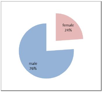 uomini donne